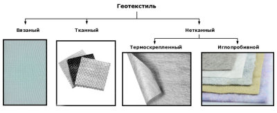 Геотекстиль - виды и области применения