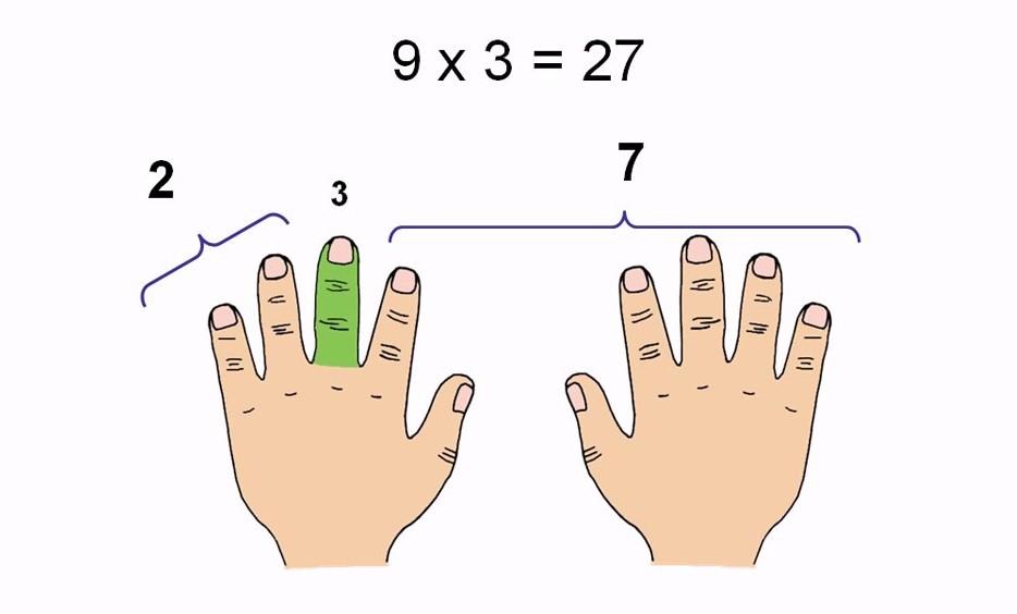 Таблица умножения на руках картинки