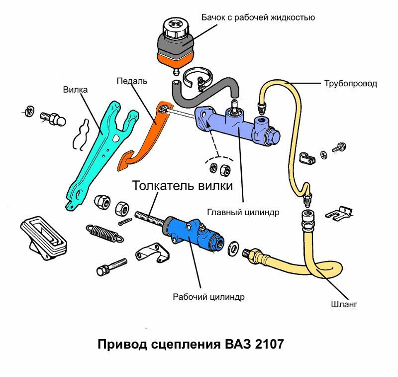 Система сцепления ваз 2107