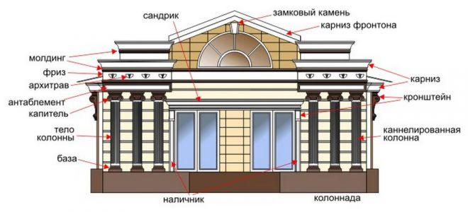 Декоративные фасадные элементы из фибробетона бетона сити